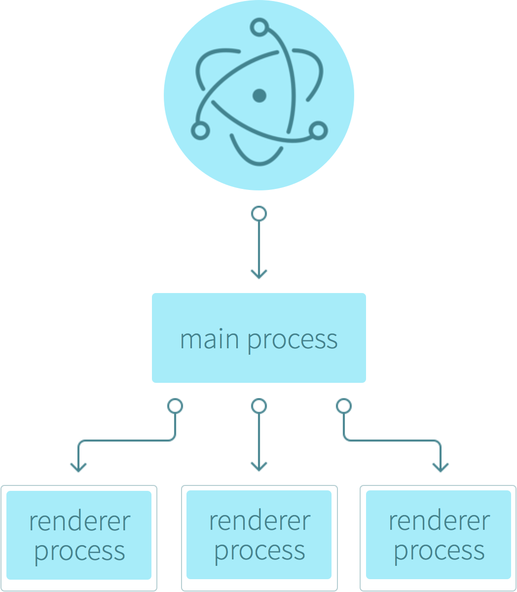 Electron Architecture