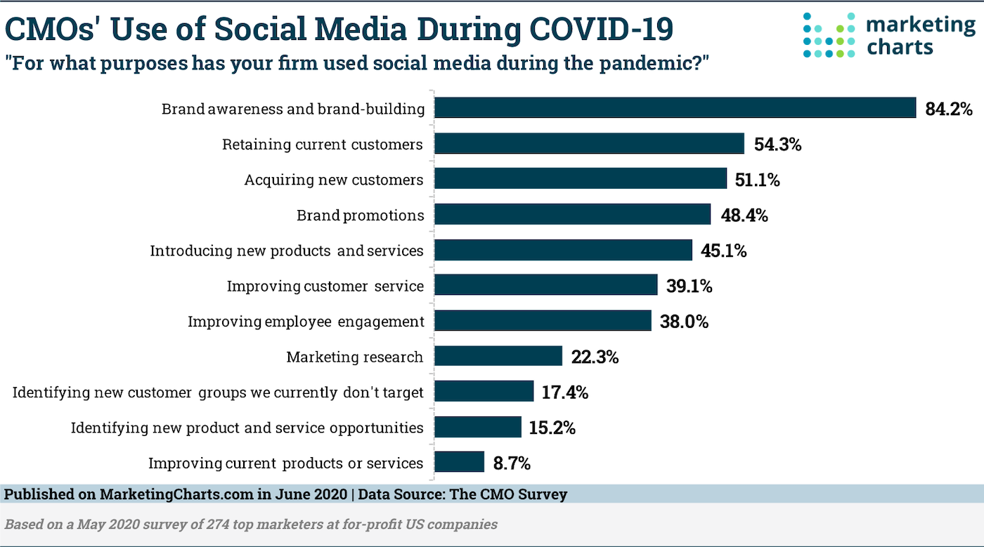 CMOs Turn to Social Media During COVID-19