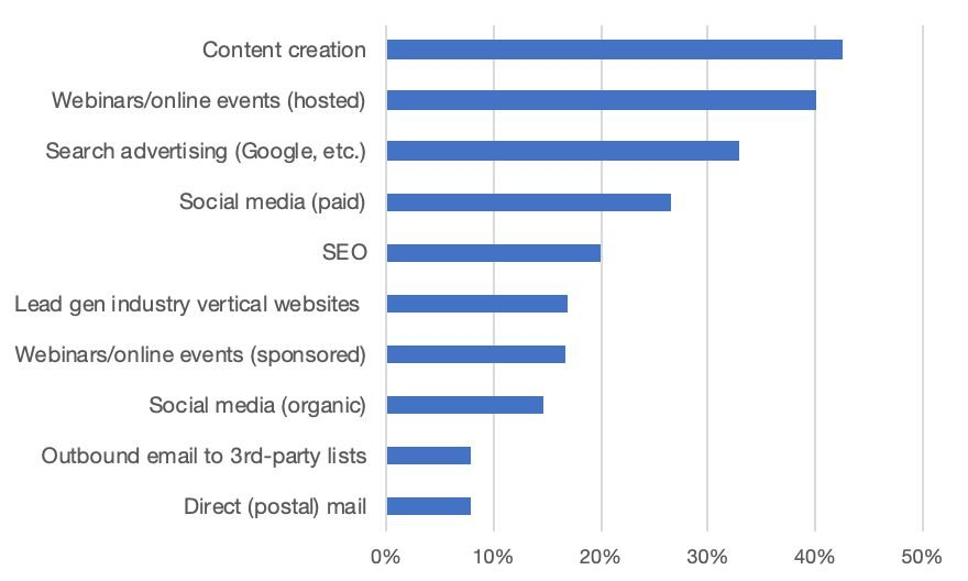 How Live Event Marketing Dollars will be Reallocated