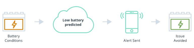 IoT Connected Car - Predictive-maintenance-for-battery-life